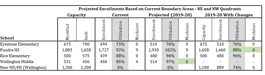 Graph image of projected enrollment based on current boundaries for Northeast and northwest quadrants of PSD