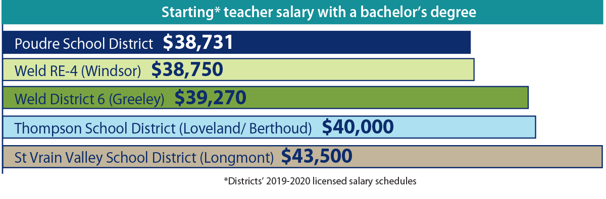 Starting teachers salaries bar graph of neighboring districts to PSD.