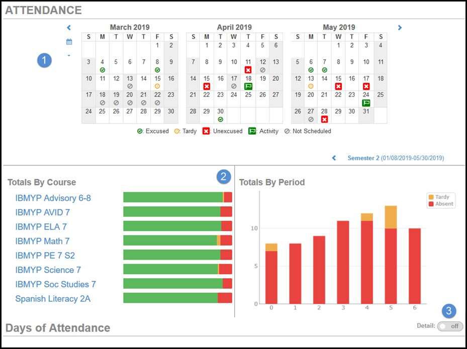 Screenshot of attendance image for ParentVUE.