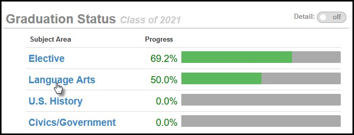 Screenshot of the Graduation Status section in ParentVUE.