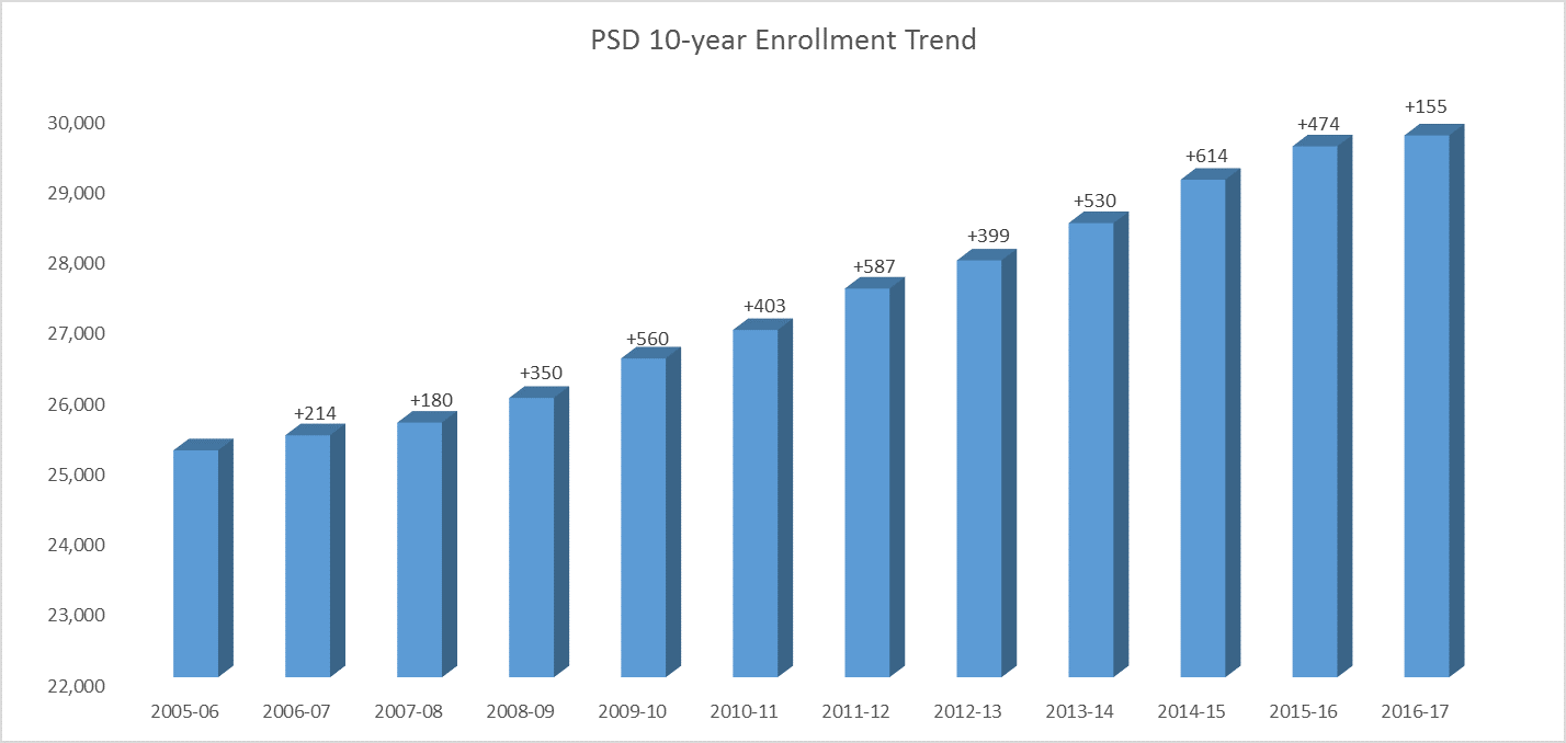 Graph of PSD enrollment trends for the past 10 years, showing the enrollment increase through 2017.