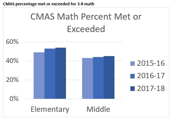 Graph of CMAS Math Grades 3-8 percentages of met or exceeded expectation.