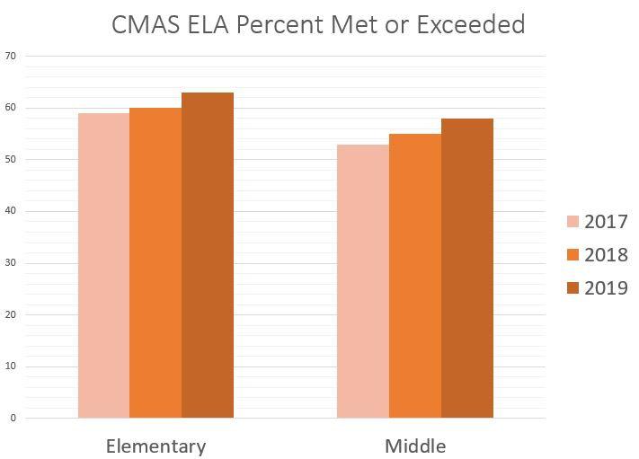 CMAS ELA Met or Exceeded Chart