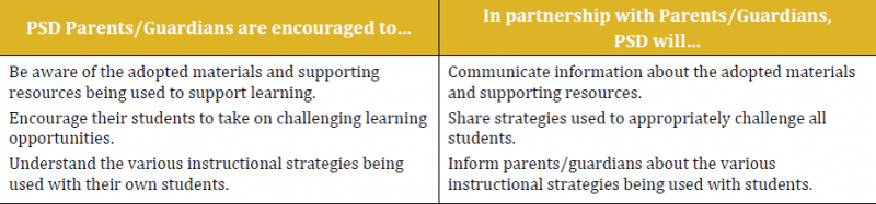 Parents should encourage students to take on challenging learning opportunities and understand instructional strategies being used with their students. PSD will share strategies being to used to challenge students.
